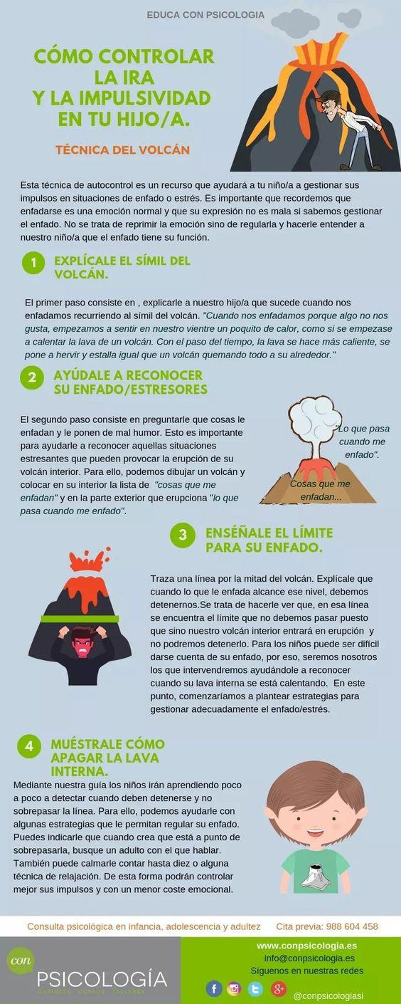 Control de ira en niñós: Infografía
